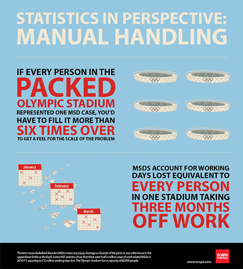 This manual handling statistics infographic outlines the scale of manual handling injuries especially relating to MSD's