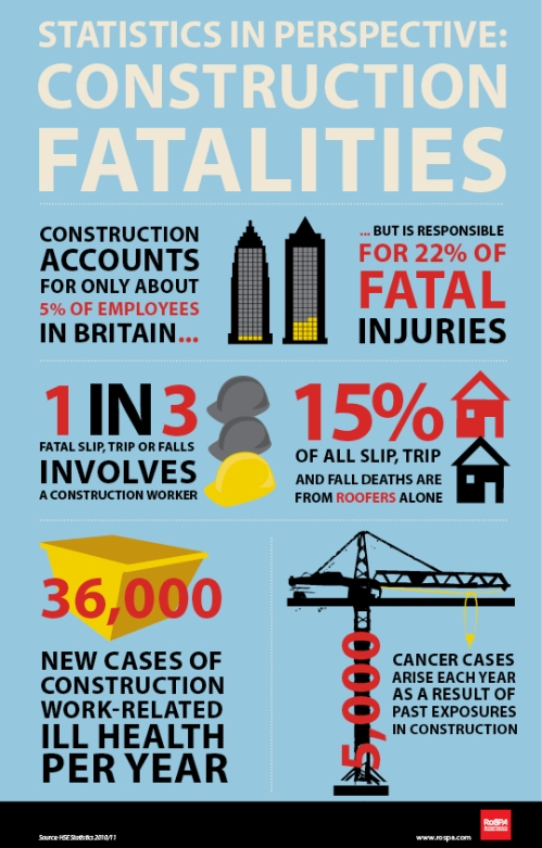 Construction Safety Infographic