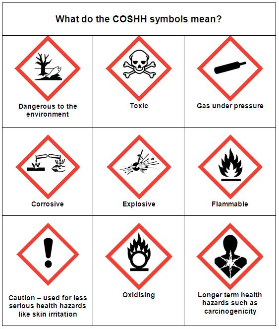 What is COSHH? Questions about COSHH answered | Workplace Safety Blog