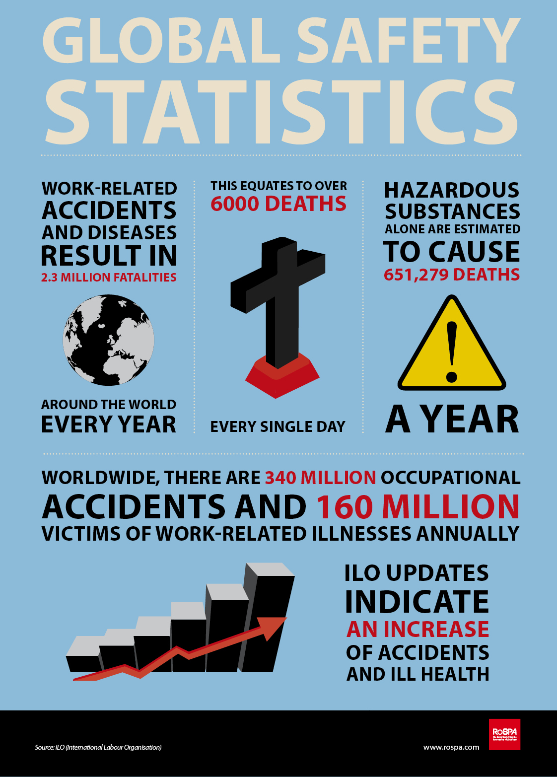 ... Statistics World Safety Day Occupational Safety Poster Safety Quotes