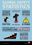 Global Safety Statistics World Safety Day Occupational Safety Poster Safety Quotes