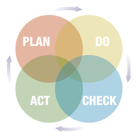 The Plan, Do, Check,. Act framework from the HSE's 'Managing for health and safety.'