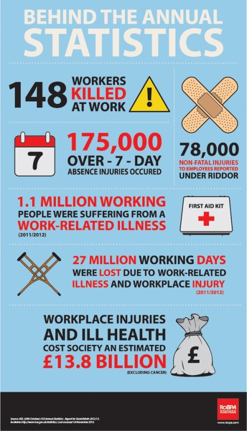 2012/2013 Injury and fatality statistics from the HSE