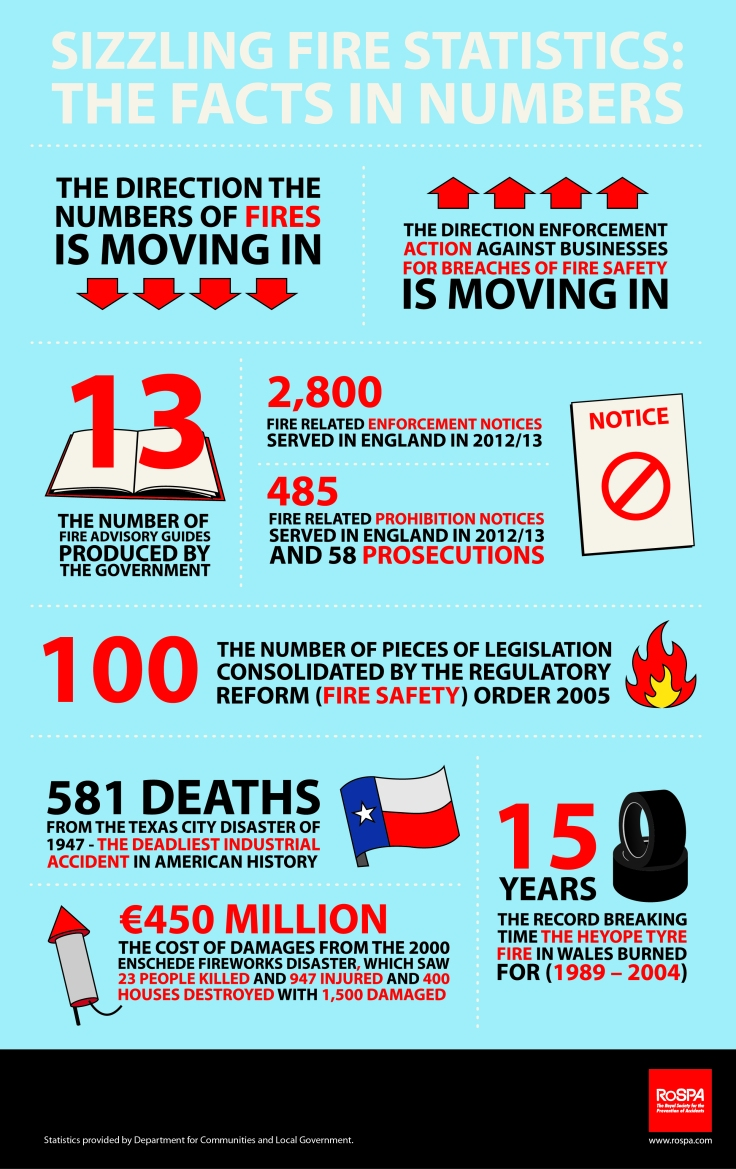 Sizzling Fire Safety Statistics The Facts In Numbers