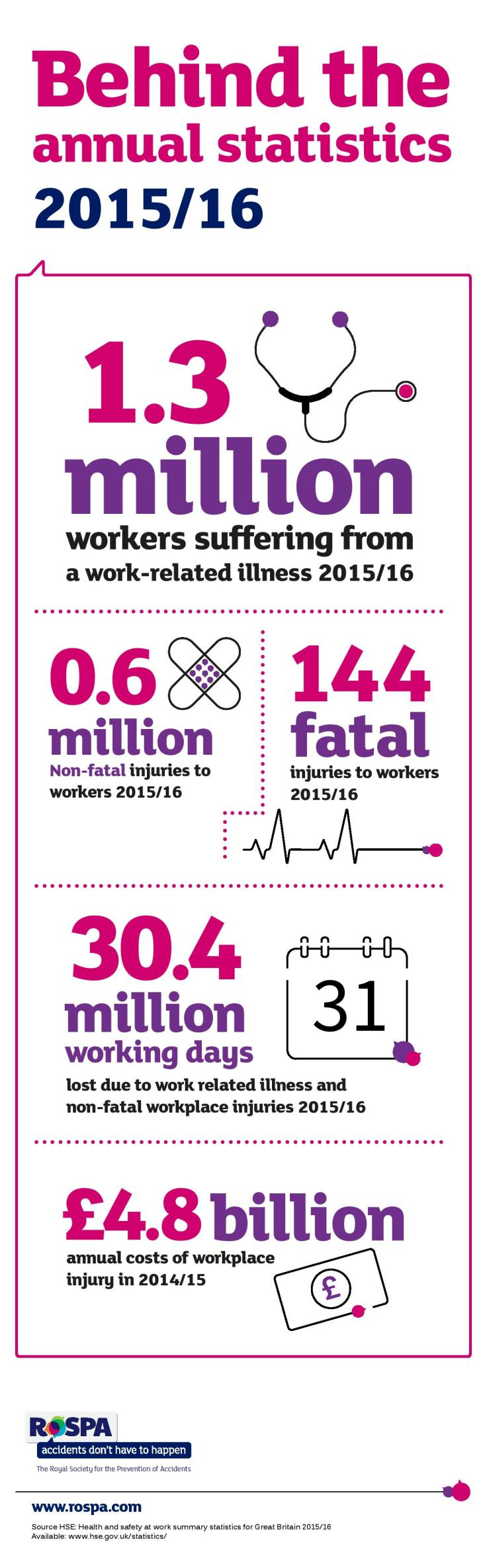 oc3221-hse-infographic-2016-v2-page-001