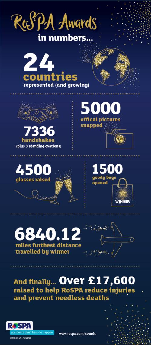 OC3342 - Awards Infographic v3