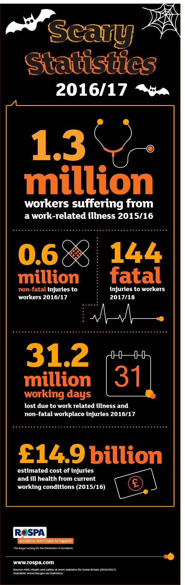 TC3588 - Scary Statistics Infographic 2018 v2